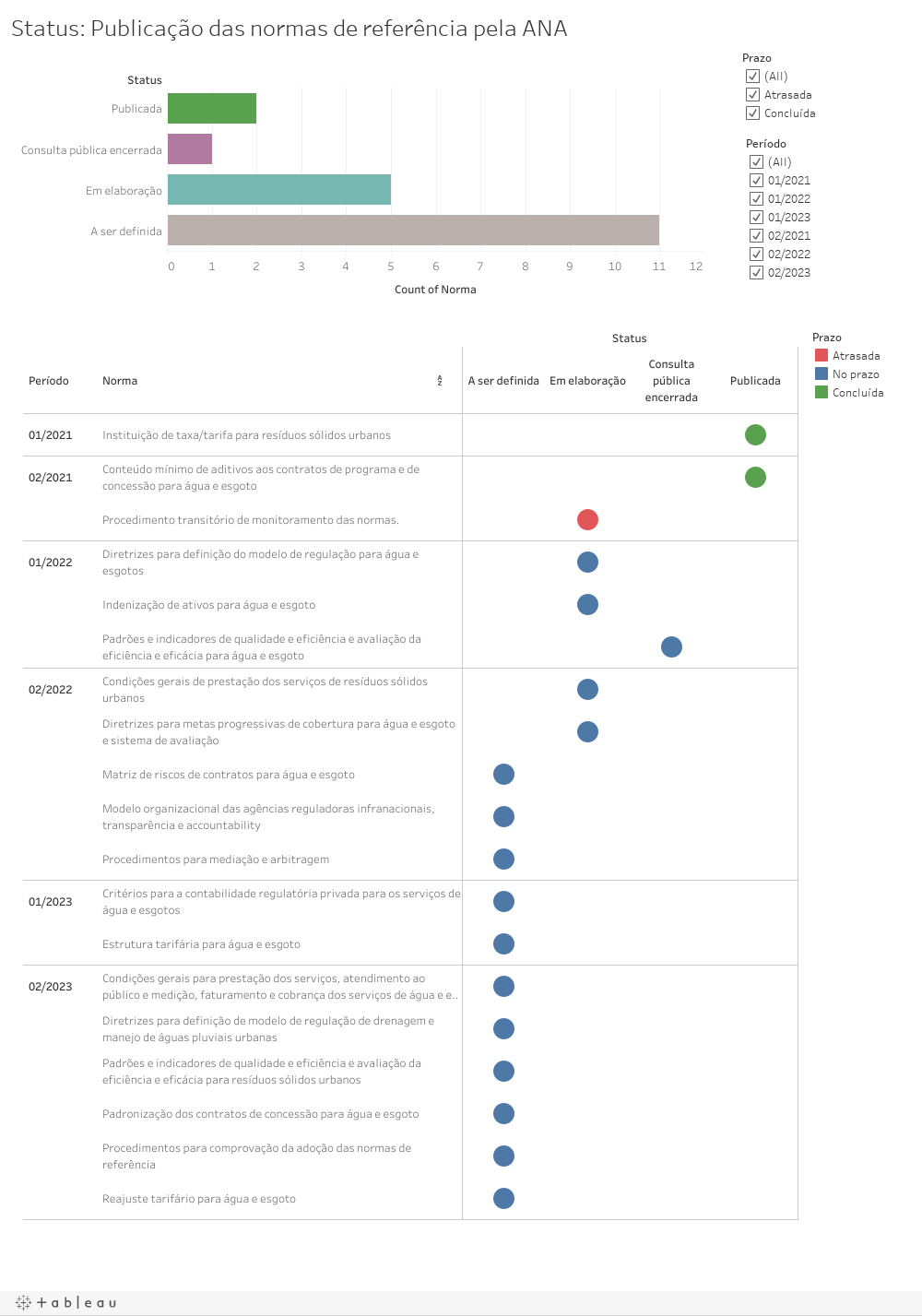 Status: Publicação das normas de referência pela ANA