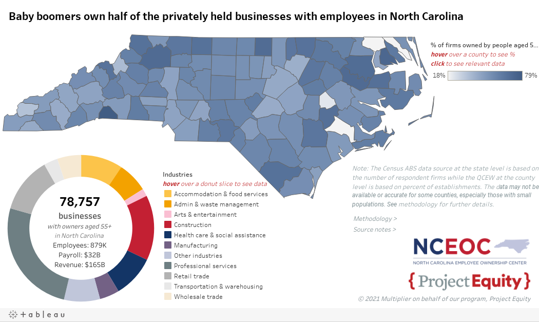 Baby boomers own half of the privately held businesses with employees in North Carolina