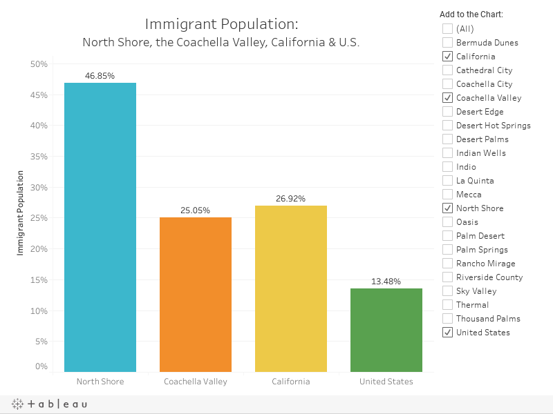 Immigrant Population (to Publish)