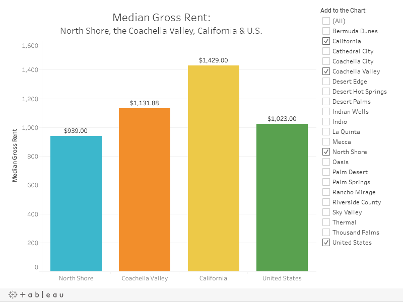 Median Rent to Publish