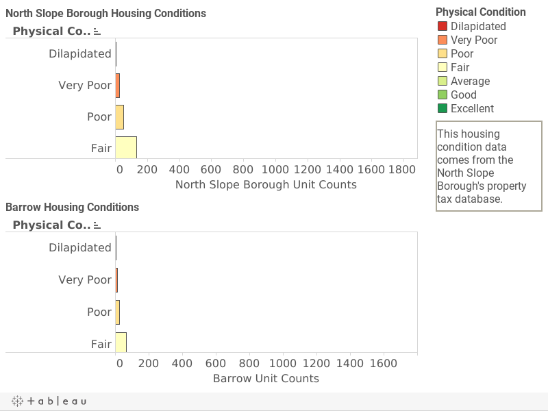 NSB Housing Conditions