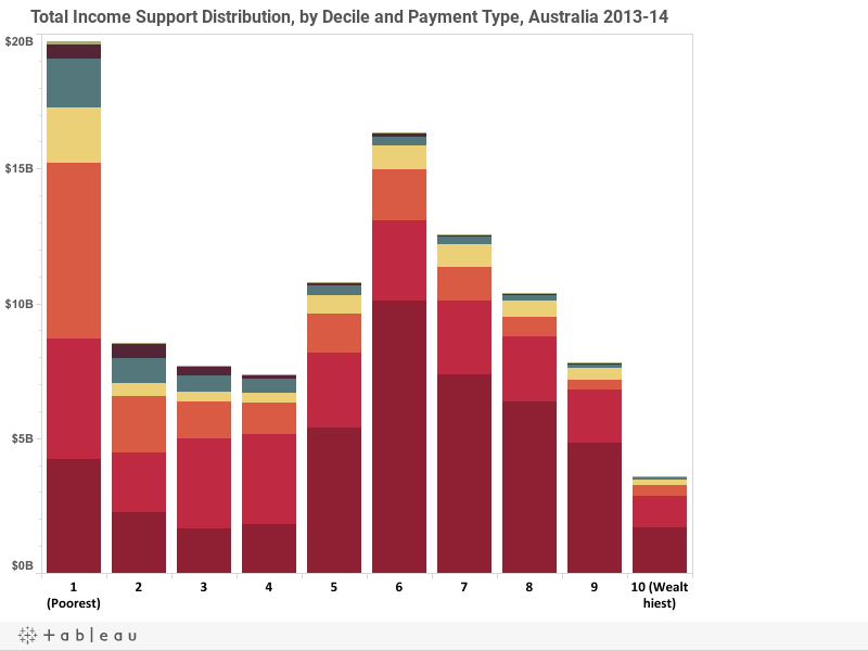 Total Income Support Distribution, by Decile and Payment Type, Australia 2013-14