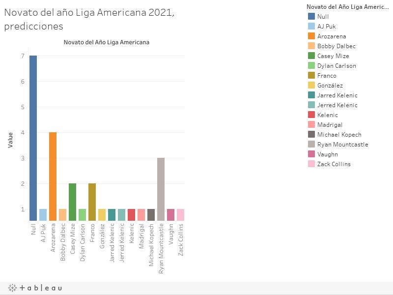 Novato del año Liga Americana 2021, predicciones