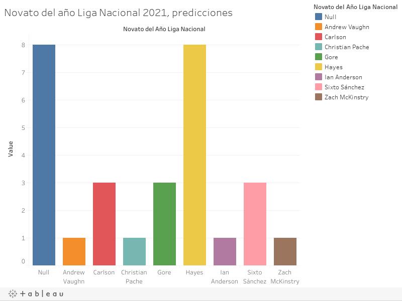 Novato del año Liga Nacional 2021, predicciones