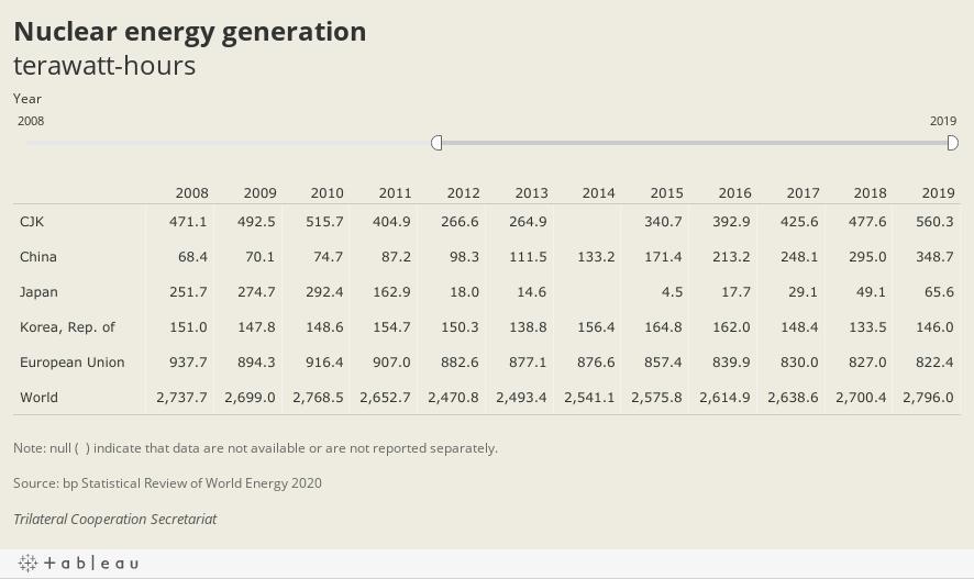 Nuclear energy generationterawatt-hours