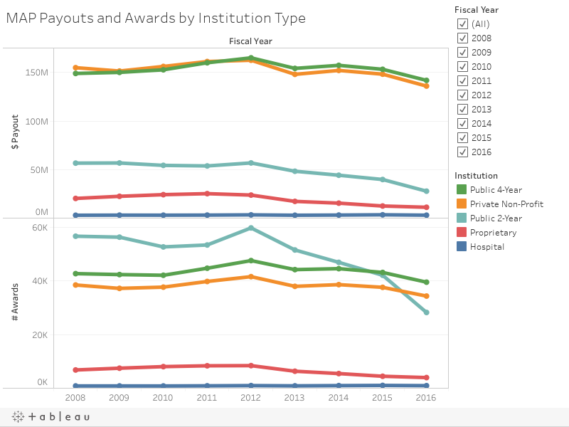 MAP Payouts and Awards by Institution Type
