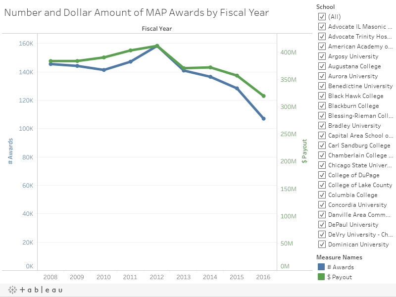Number and Dollar Amount of MAP Awards by Fiscal Year