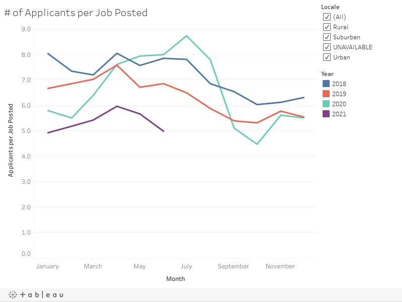 Chart 2: # of Applicants per Job Posted