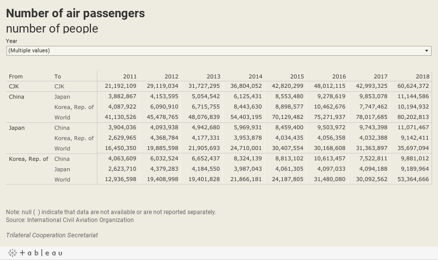Number of air passengers number of people
