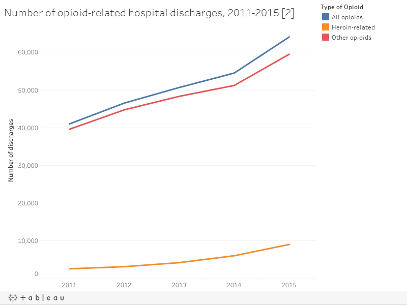Number of opioid-related hospital discharges, 2011-2015 [2]