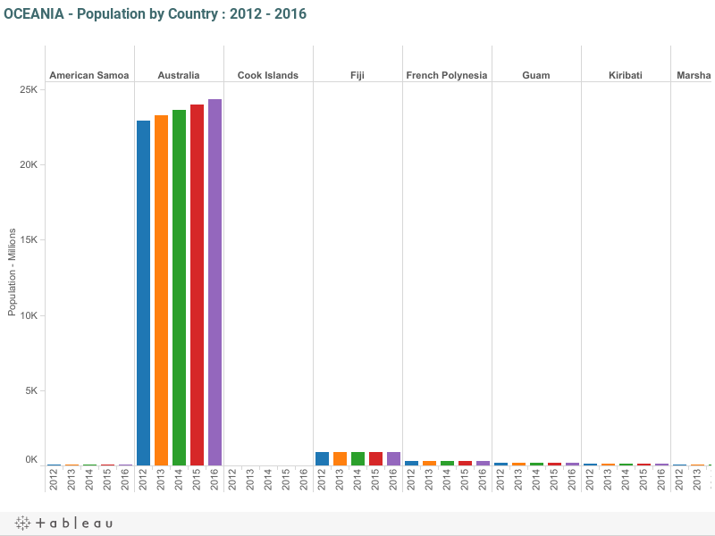 OCEANIA - Population by Country : 2012 - 2016
