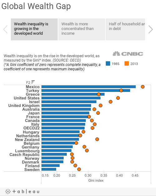 Global Wealth Gap