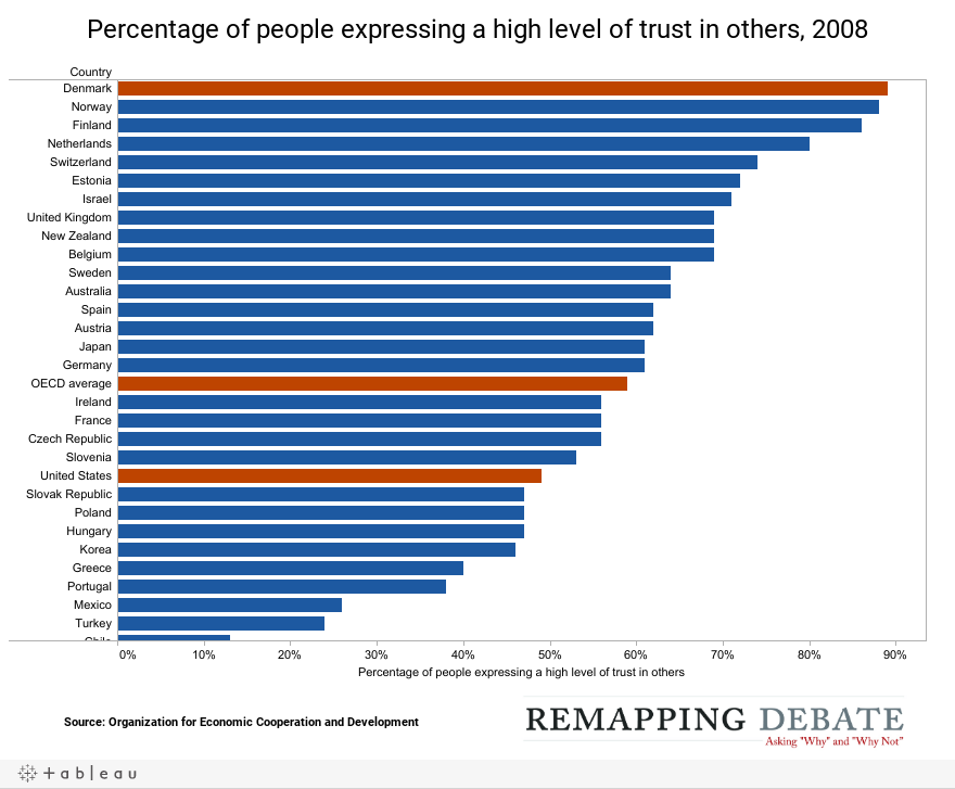 Percentage of people expressing a high level of trust in others, 2008