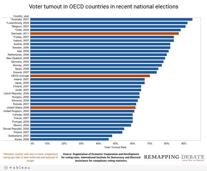 Voter turnout in OECD countries in recent national elections