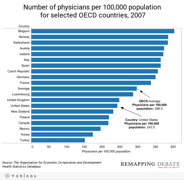Number of physicians per 100,000 population for selected OECD countries, 2007