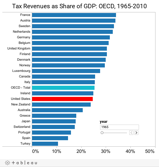 Tax Revenues as Share of GDP: OECD, 1965-2010