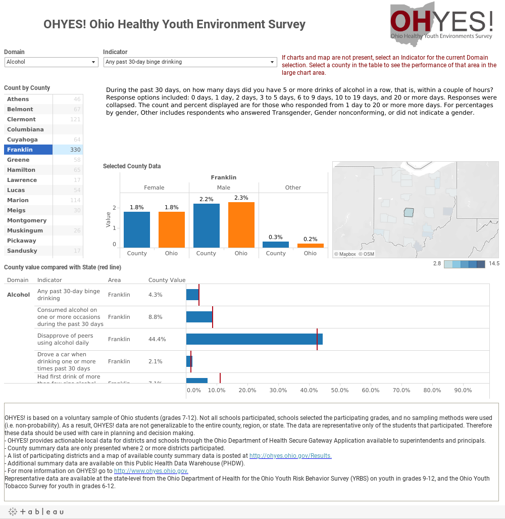 OHYES! Ohio Healthy Youth Environment Survey