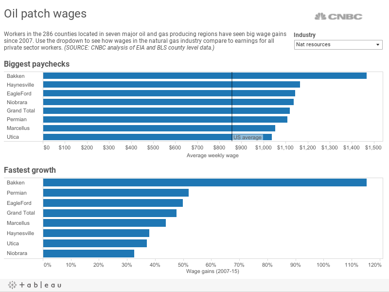 WAGES OIL FIELDS