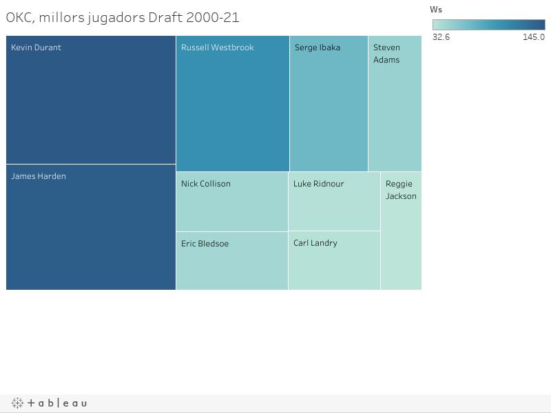 OKC, millors jugadors Draft 2000-21