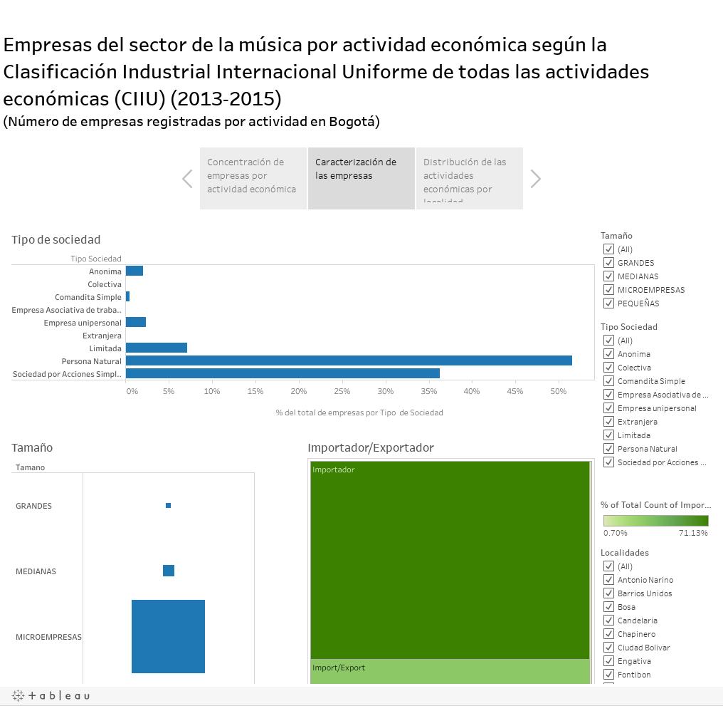 Empresas del sector de la música por actividad económica según laClasificación Industrial Internacional Uniforme de todas las actividades económicas (CIIU) (2013-2015)(Número de empresas registradas por actividad en Bogotá)