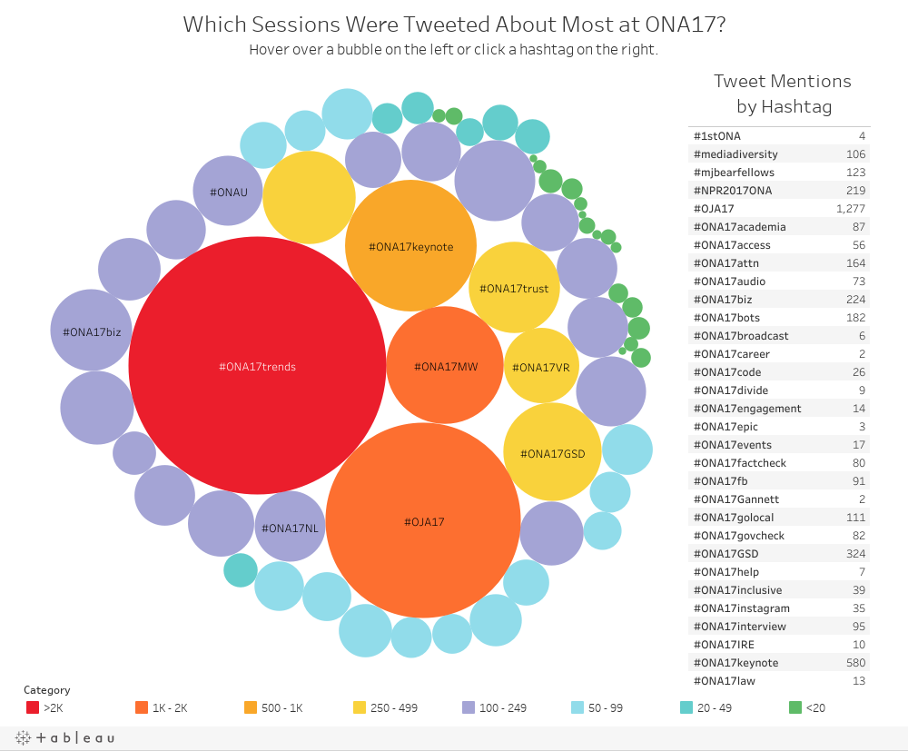 Which Sessions Were Tweeted About Most at ONA17?Hover over a bubble on the left or click a hashtag on the right.