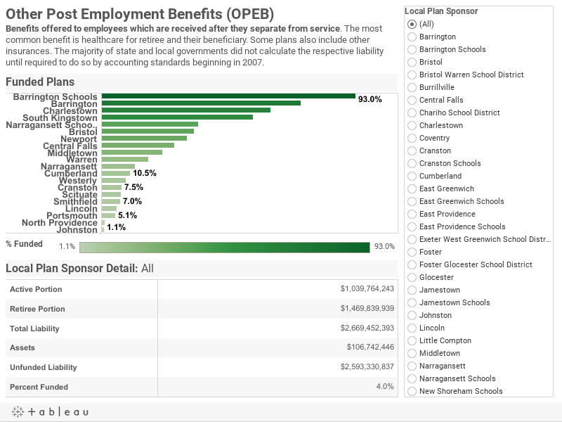 Other Post Employment Benefits (OPEB)Benefits offered to employees which are received after they separate from service. The most common benefit is healthcare for retiree and their beneficiary. Some plans also include other insurances. The majority of state and local governments did not calculate the respective liability until required to do so by accounting standards beginning in 2007.