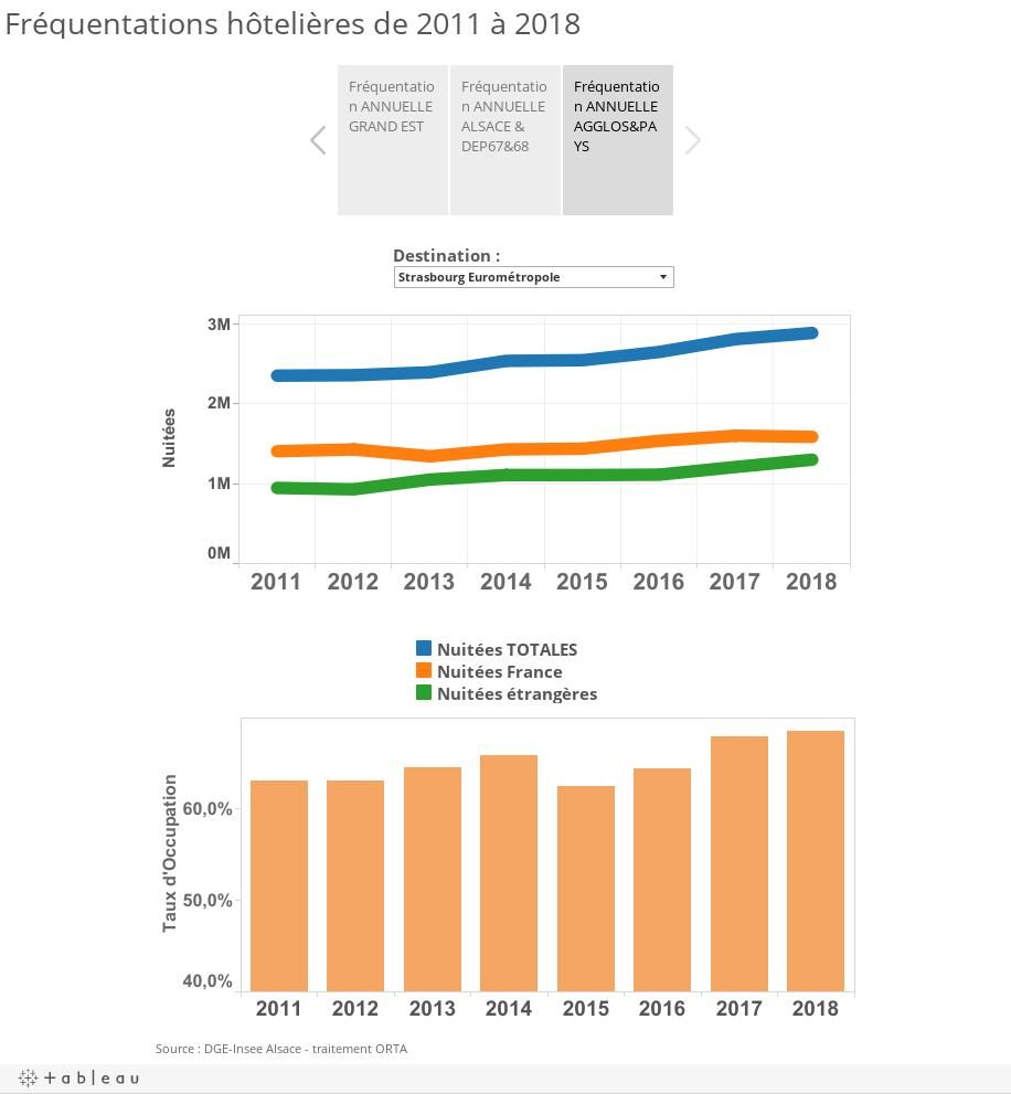Fréquentations hôtelières de 2010 à 2015