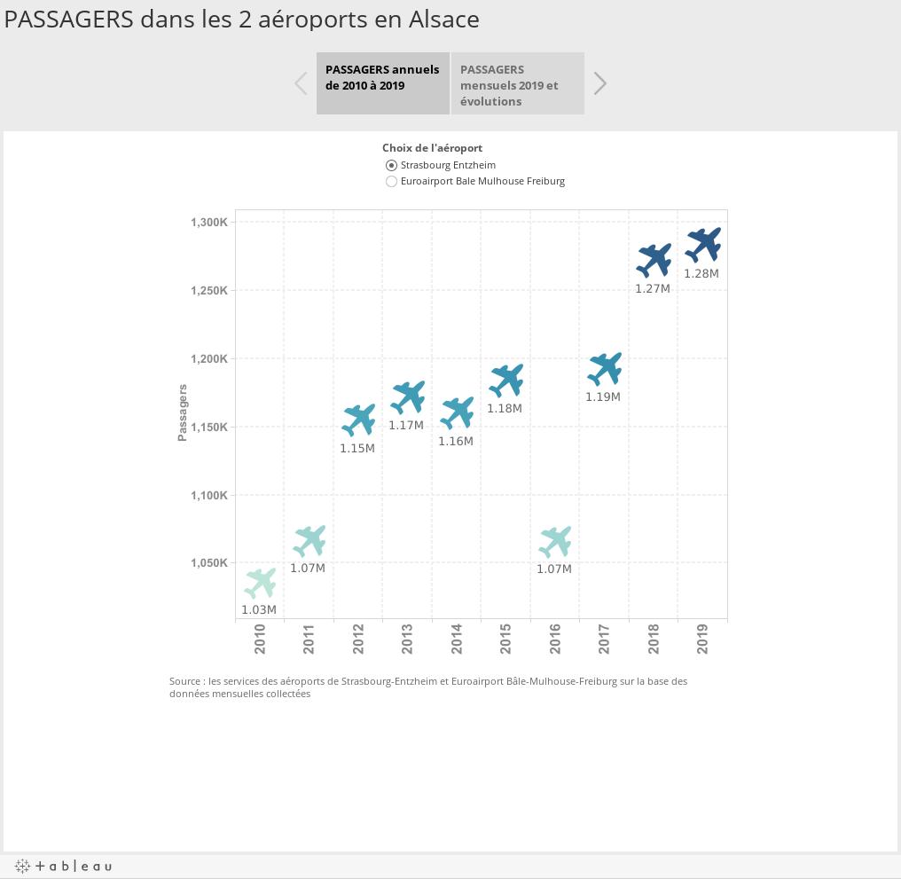 PASSAGERS dans les 2 aéroports en Alsace
