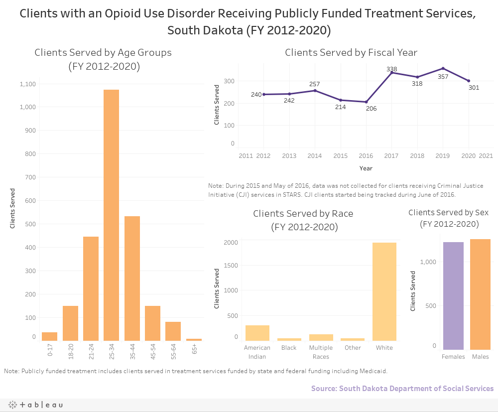 Clients with an Opioid Use Disorder Receiving Publicly Funded Treatment Services, South Dakota (FY 2012-2017)
