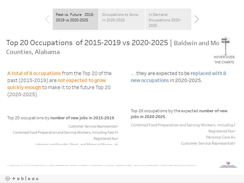Occupational Outlook 2020-2025   Baldwin and Mobile Counties, Alabama