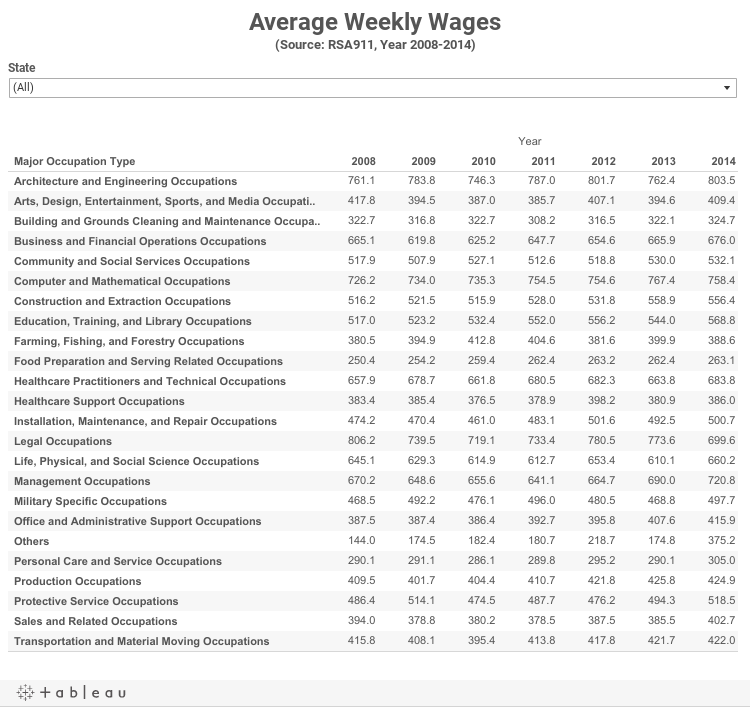 Average Weekly Wages(Source: RSA911, Year 2008-2014)