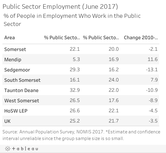 Public Sector Employment (June 2017)
