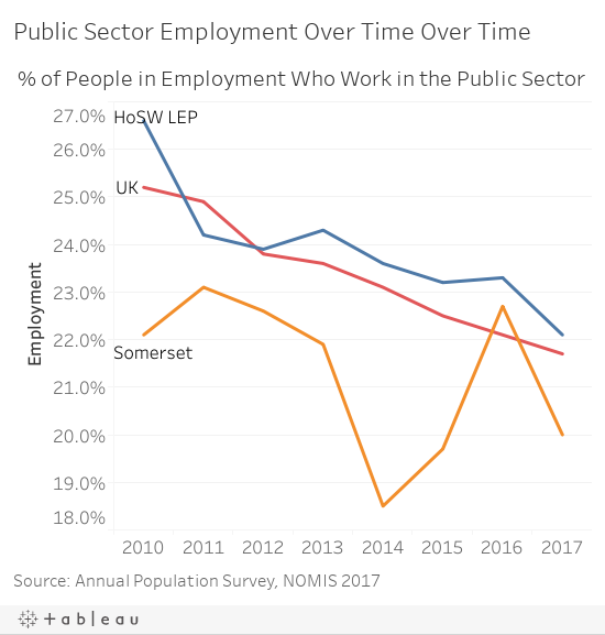 Public Sector Employment Over Time Over Time
