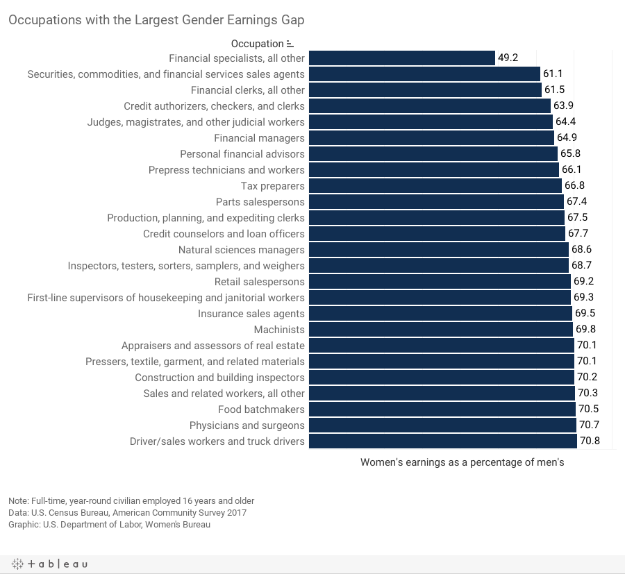 chart-Occupations with the Largest Gender Earnings Gap