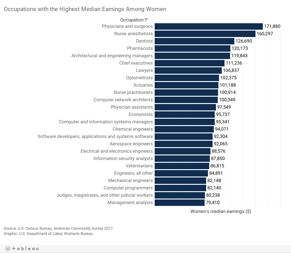 chart-Occupations with the Highest Median Earnings Among Women