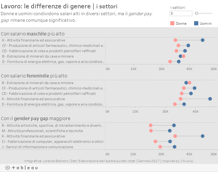Lavoro, le differenze di genereIl gender gap si restringe ma permane. A parte poche eccezioni, gli uomini sono retribuiti il % in più delle donne. I dati generali.