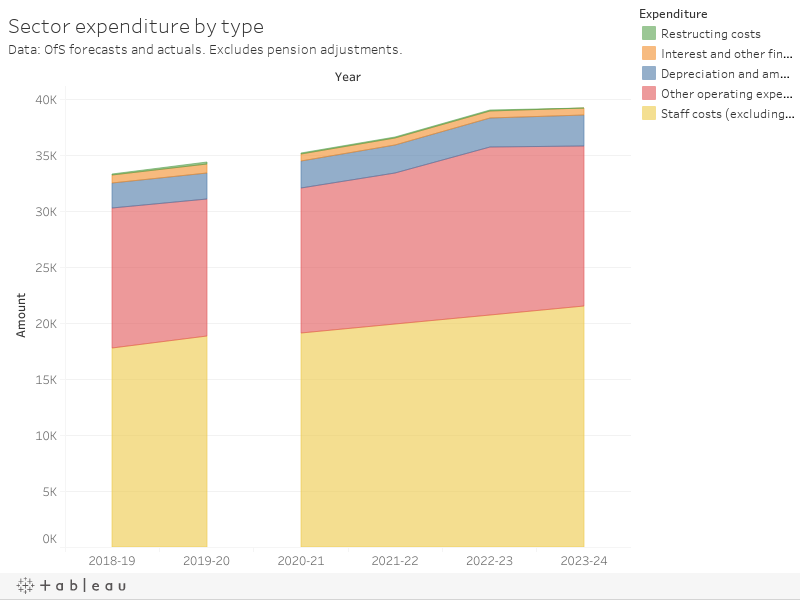 Sector expenditure by type Data: OfS forecasts and actuals. Excludes pension adjustments.