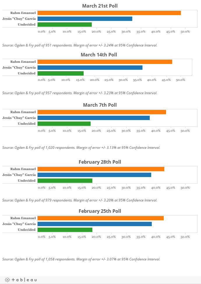 Ogden & Fry Mayoral Polls