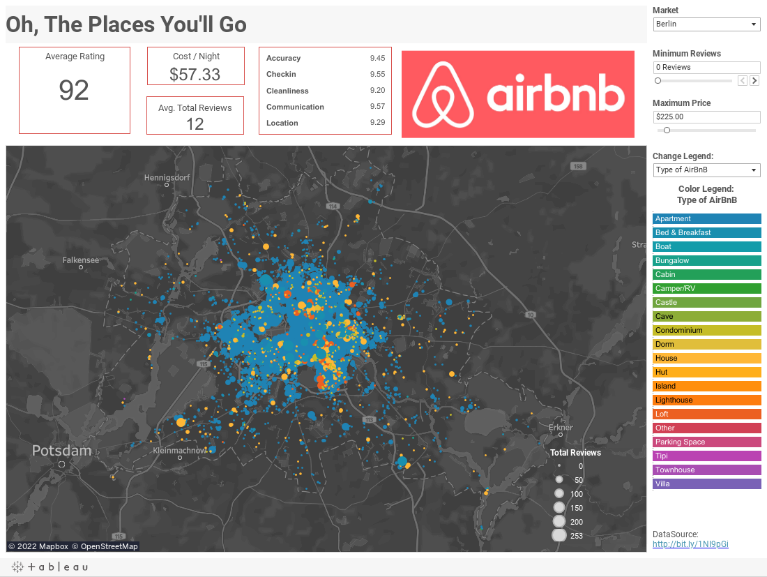 AirBnB Overview