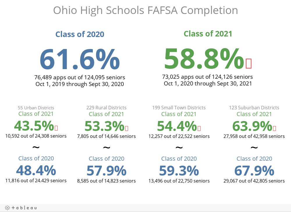 Ohio High Schools