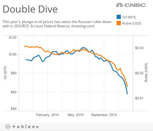 Oil Ruble Crash
