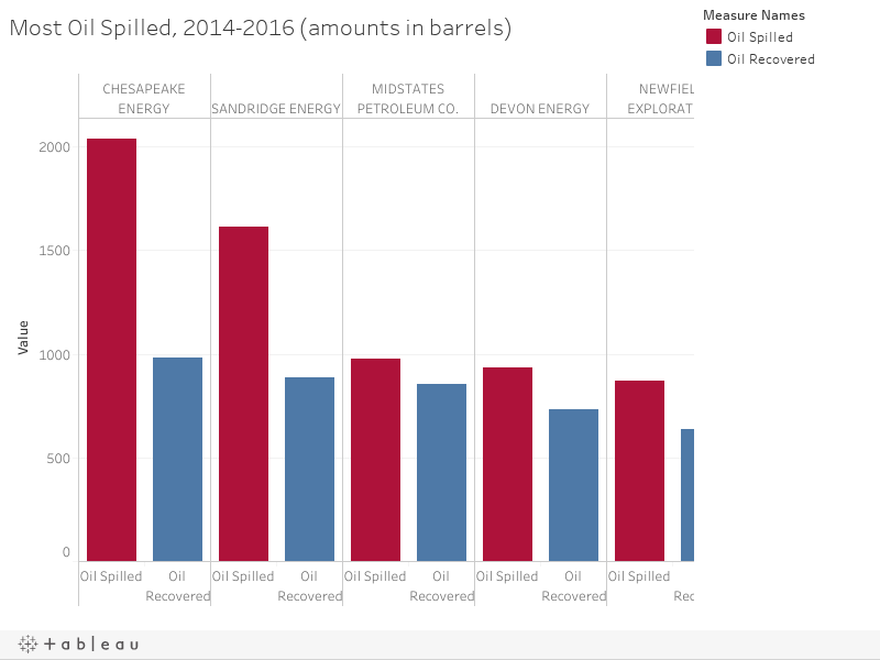 Most Oil Spilled, 2014-2016