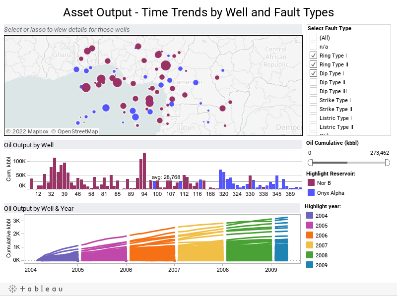 Asset Output - Time Trends by Well and Fault Types