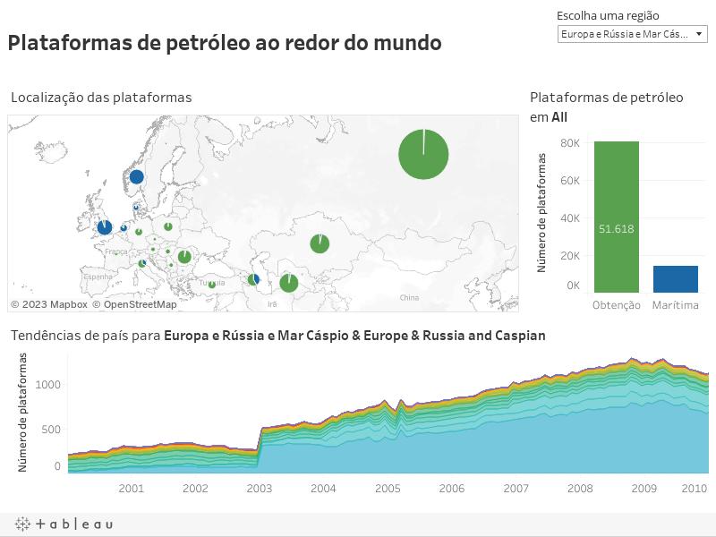 Plataformas de petróleo ao redor do mundo