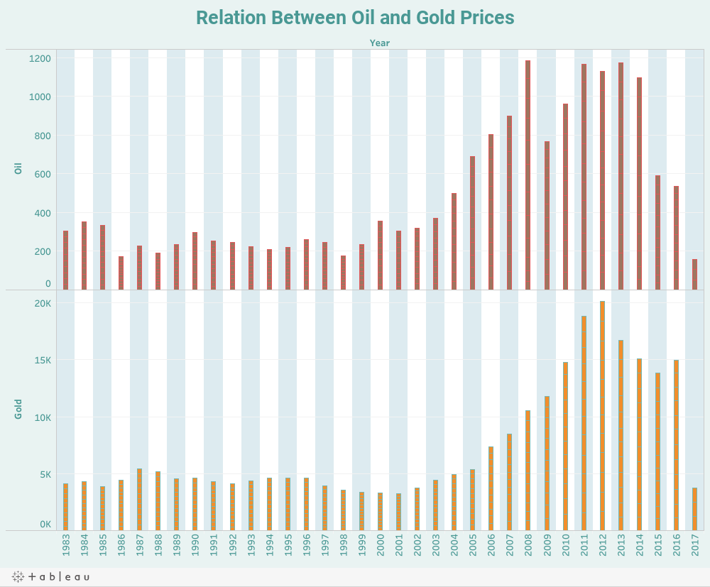 Relation Between Oil and Gold Prices