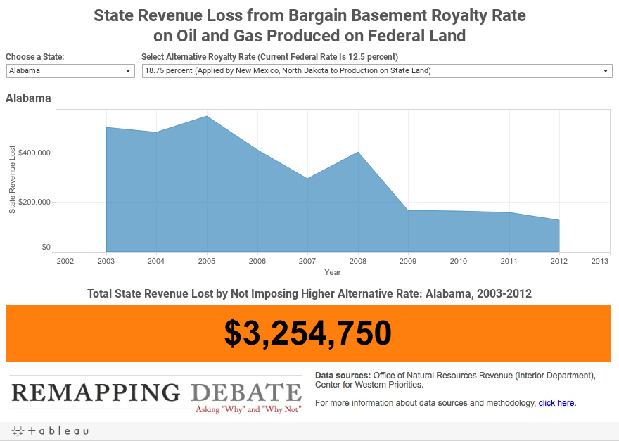 State Revenue Loss from Bargain Basement Royalty Rateon Oil and Gas Produced on Federal Land