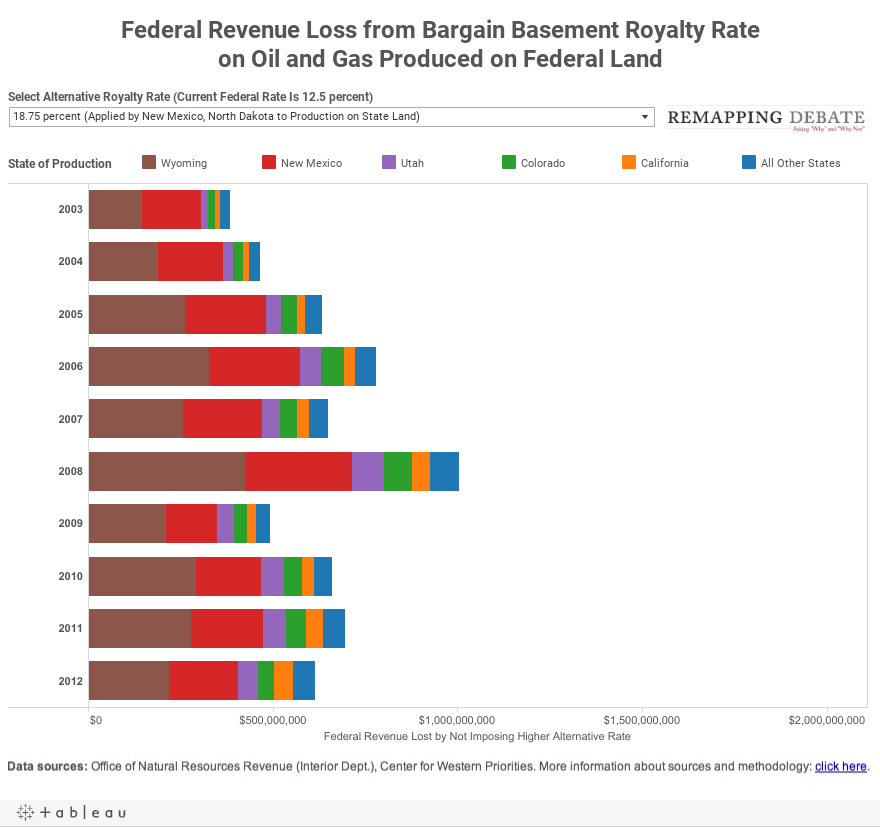 Federal Revenue Loss from Bargain Basement Royalty Rateon Oil and Gas Produced on Federal Land