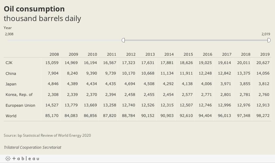 Oil consumptionthousand barrels daily