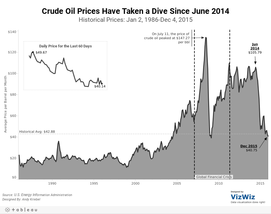 Crude Oil Prices Have Taken a Dive Since June 2014Historical Prices: Jan 2, 1986-Dec 4, 2015