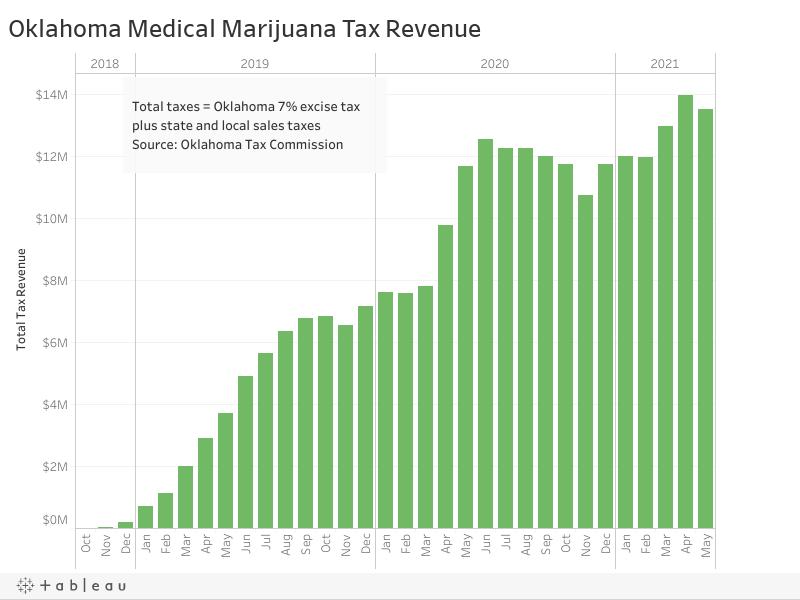 Oklahoma Medical Marijuana Tax Revenue